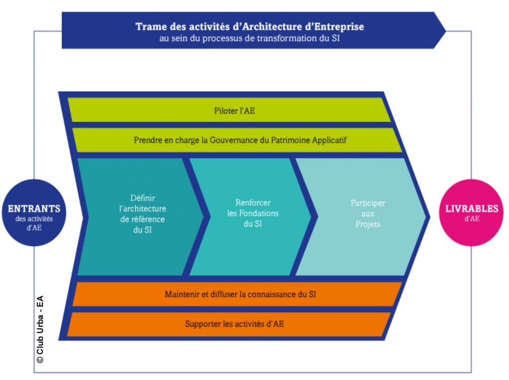 Trame des activités d'architecture d'entreprise