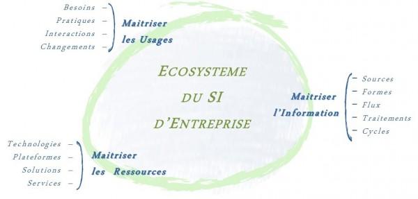 Transformation numérique et Architecture d'Entreprise